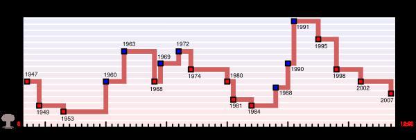 600px-Doomsday_Clock_graph.jpg